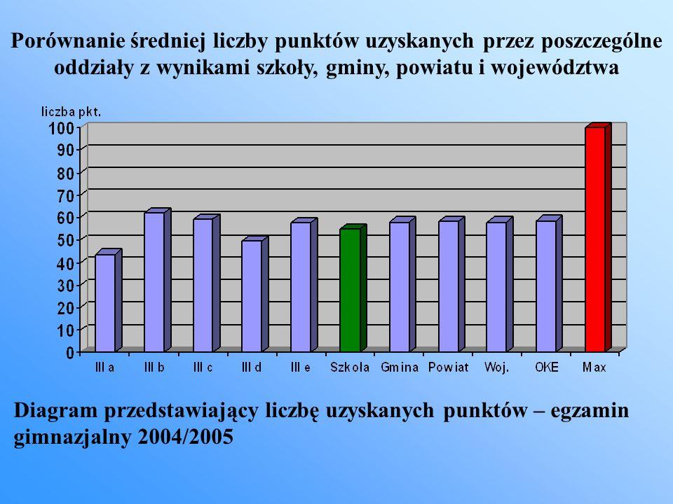 Porównanie średniej liczby punktów uzyskanych przez poszczególne oddziały z wynikami szkoły, gminy, powiatu i województwa