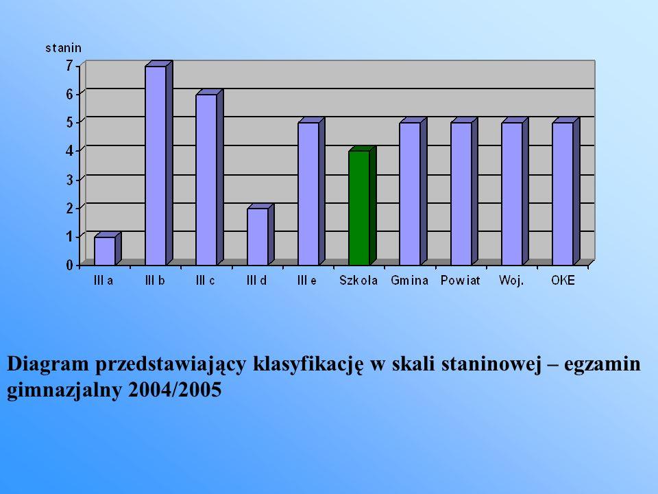 Diagram przedstawiający klasyfikację w skali staninowej – egzamin gimnazjalny 2004/2005