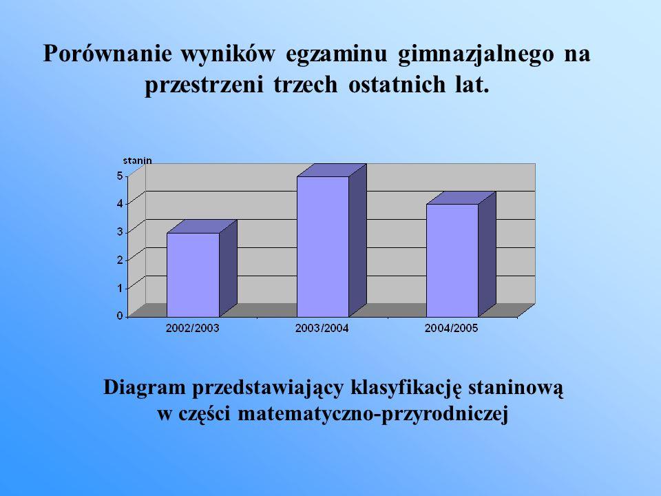 Porównanie wyników egzaminu gimnazjalnego na przestrzeni trzech ostatnich lat.