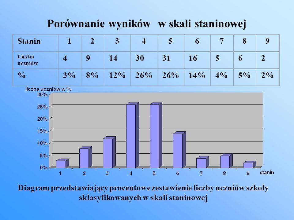 Porównanie wyników w skali staninowej