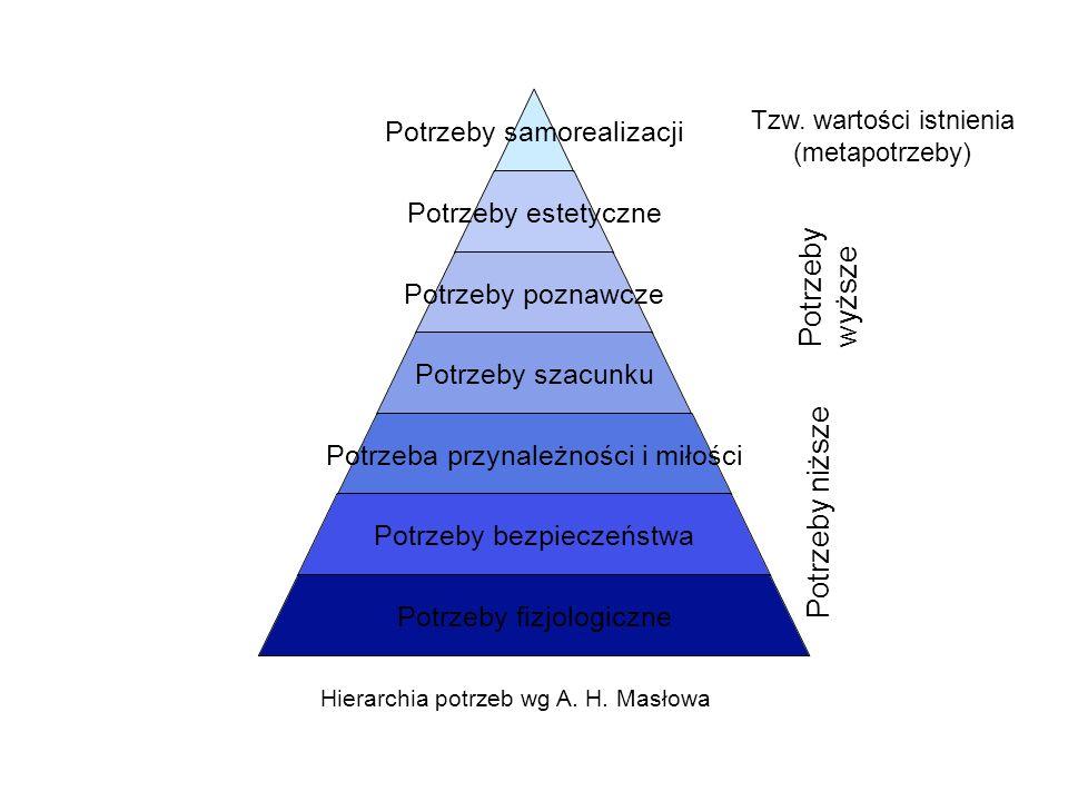 Potrzeby wyższe Potrzeby niższe Tzw. wartości istnienia (metapotrzeby)