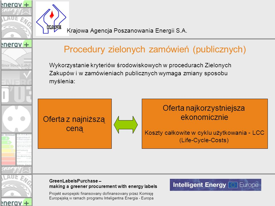 Procedury zielonych zamówień (publicznych)