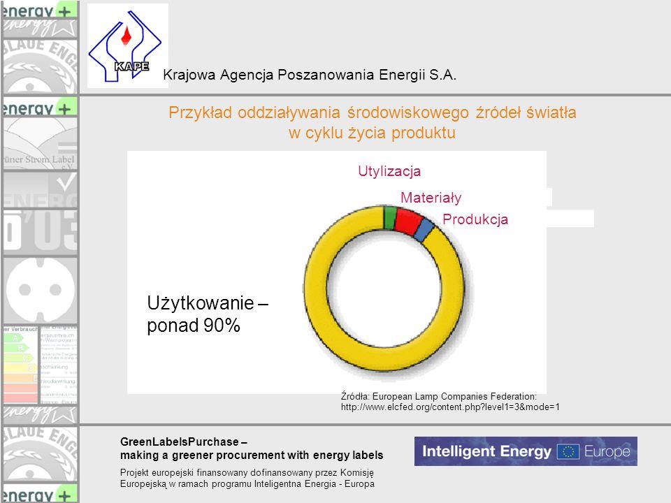 Przykład oddziaływania środowiskowego źródeł światła w cyklu życia produktu