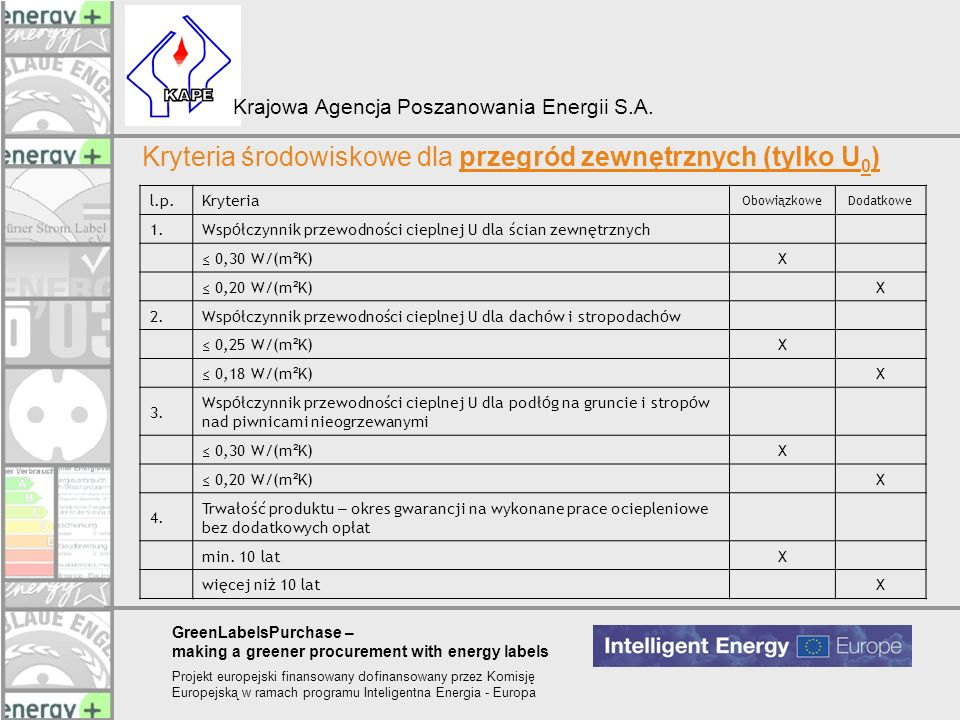 Kryteria środowiskowe dla przegród zewnętrznych (tylko U0)