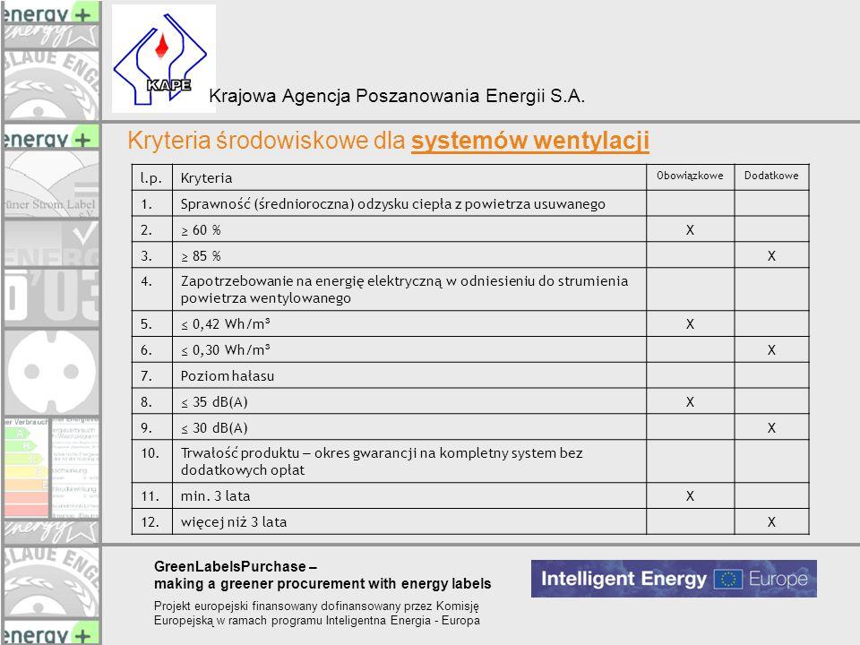Kryteria środowiskowe dla systemów wentylacji