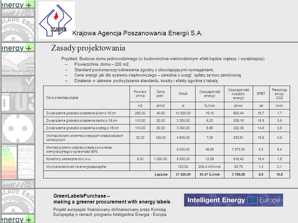 Oszczędność kosztów energii