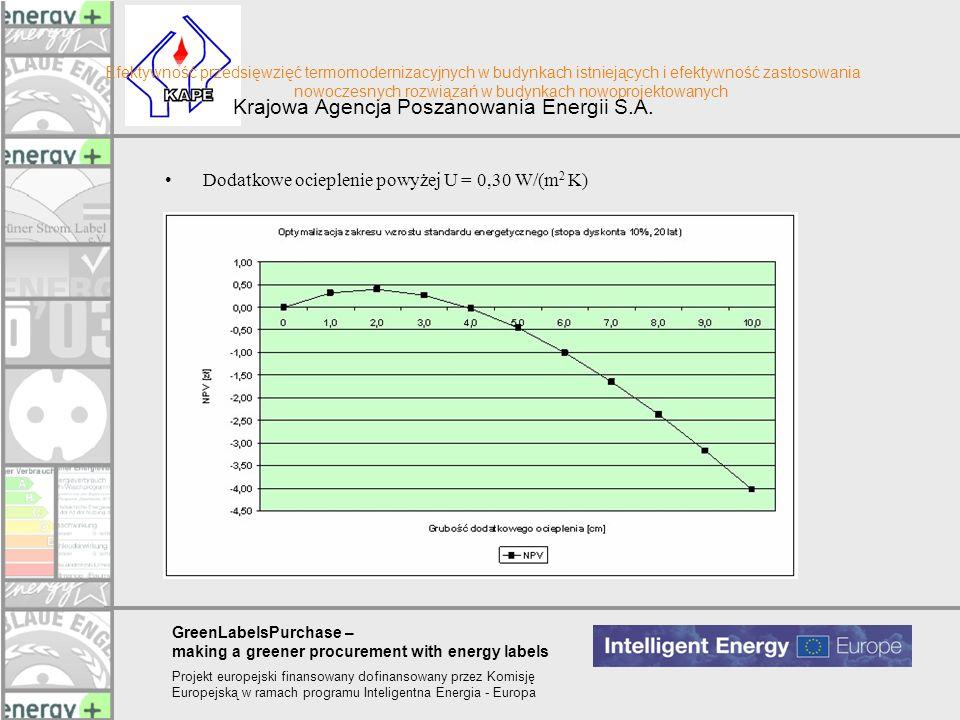 Dodatkowe ocieplenie powyżej U = 0,30 W/(m2 K)