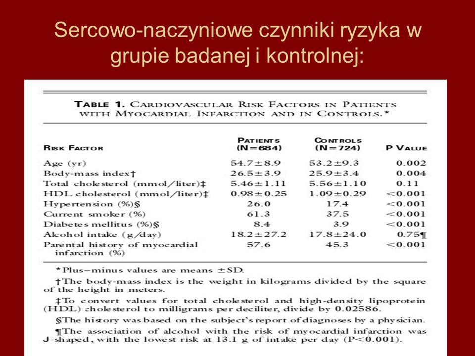 Sercowo-naczyniowe czynniki ryzyka w grupie badanej i kontrolnej:
