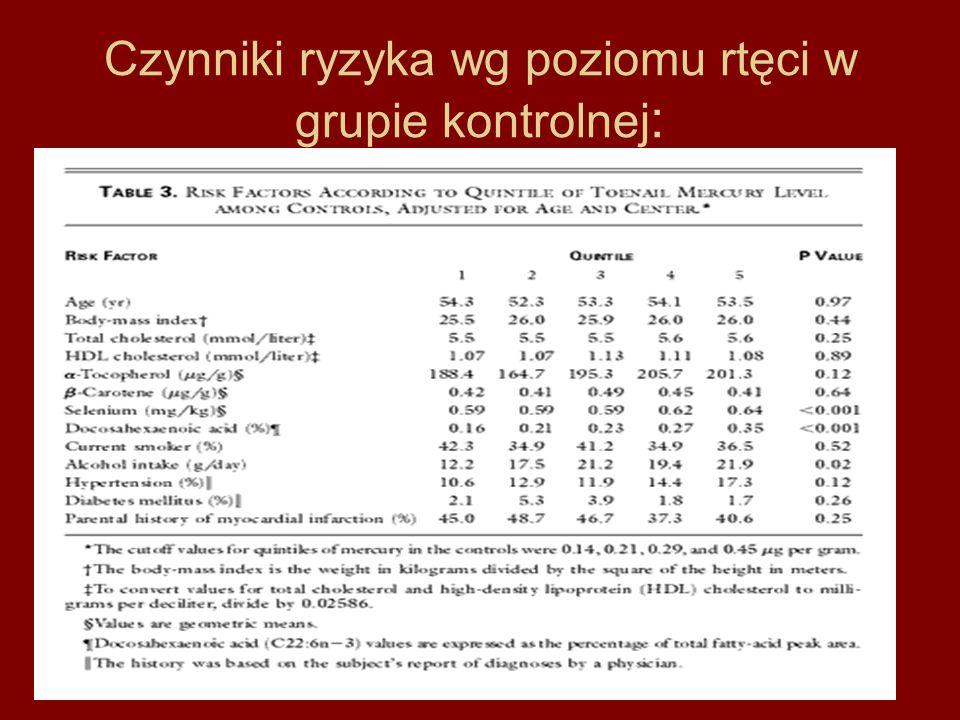 Czynniki ryzyka wg poziomu rtęci w grupie kontrolnej: