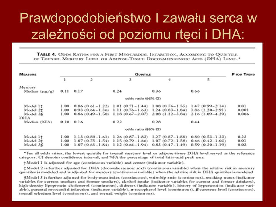 Prawdopodobieństwo I zawału serca w zależności od poziomu rtęci i DHA: