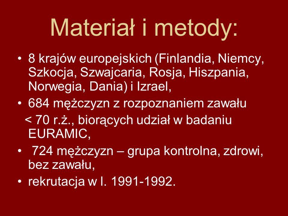 Materiał i metody:8 krajów europejskich (Finlandia, Niemcy, Szkocja, Szwajcaria, Rosja, Hiszpania, Norwegia, Dania) i Izrael,
