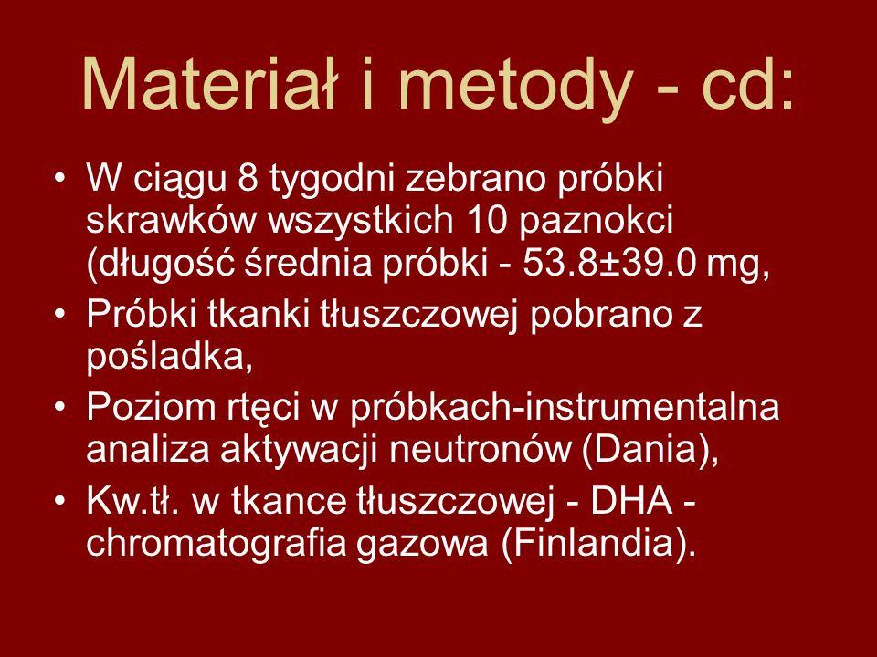 Materiał i metody - cd: W ciągu 8 tygodni zebrano próbki skrawków wszystkich 10 paznokci (długość średnia próbki - 53.8±39.0 mg,