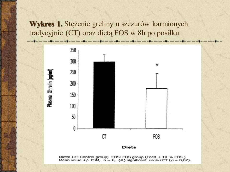 Wykres 1. Stężenie greliny u szczurów karmionych tradycyjnie (CT) oraz dietą FOS w 8h po posiłku.