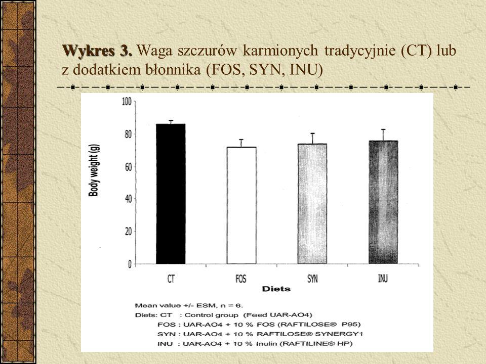 Wykres 3. Waga szczurów karmionych tradycyjnie (CT) lub z dodatkiem błonnika (FOS, SYN, INU)