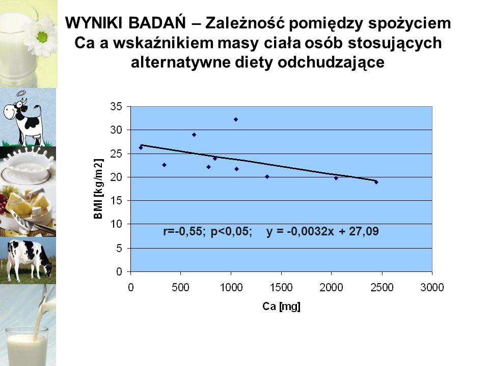 WYNIKI BADAŃ – Zależność pomiędzy spożyciem Ca a wskaźnikiem masy ciała osób stosujących alternatywne diety odchudzające
