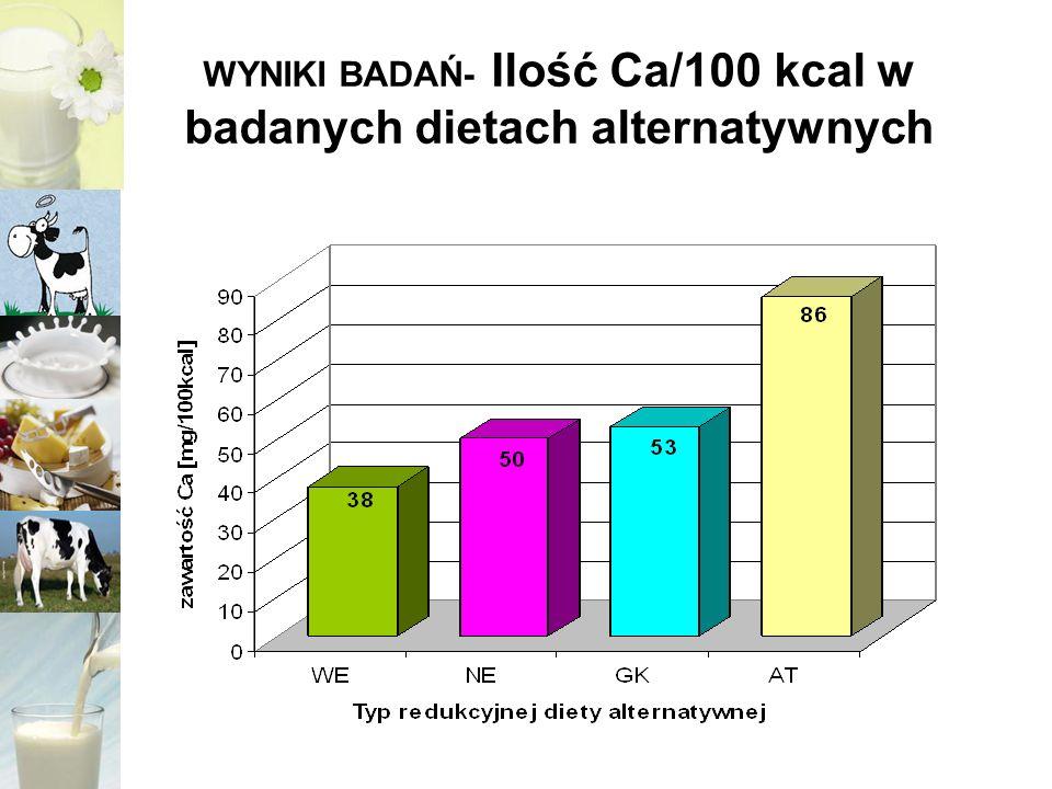 WYNIKI BADAŃ- Ilość Ca/100 kcal w badanych dietach alternatywnych