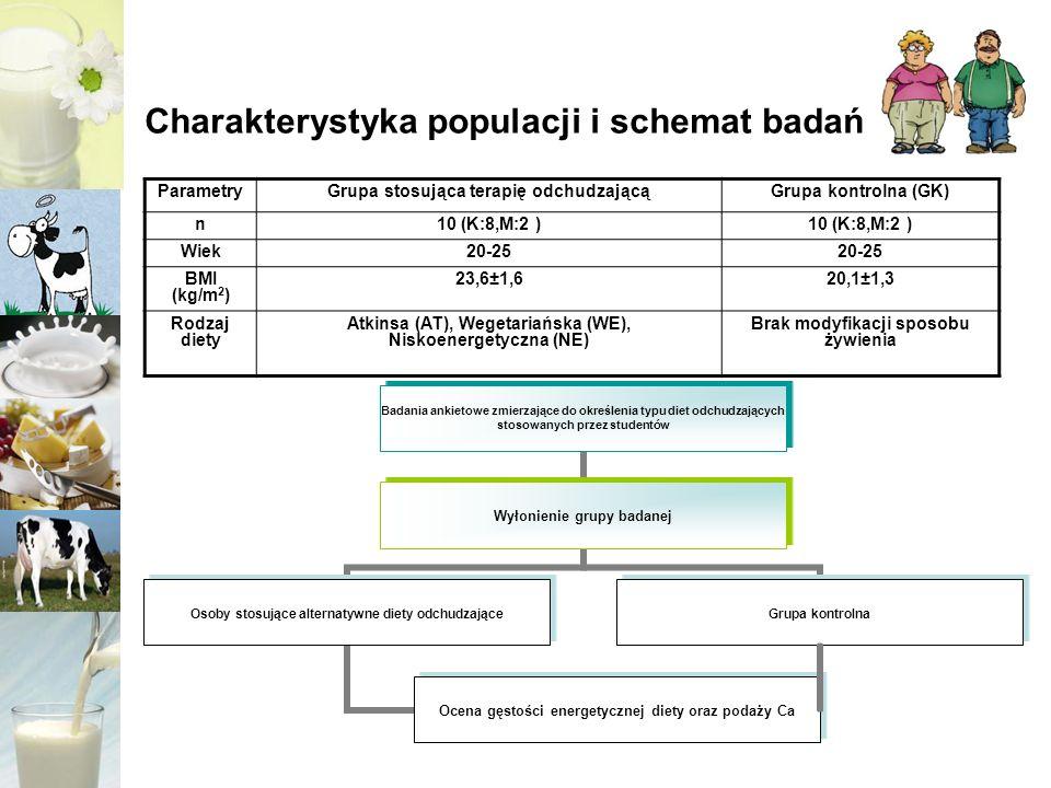 Charakterystyka populacji i schemat badań