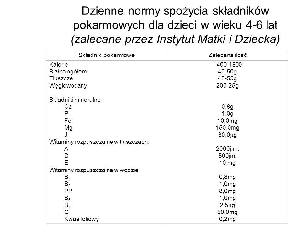 Dzienne normy spożycia składników pokarmowych dla dzieci w wieku 4-6 lat (zalecane przez Instytut Matki i Dziecka)