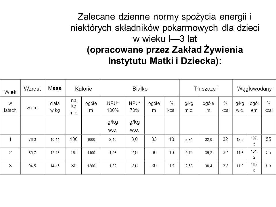 Zalecane dzienne normy spożycia energii i niektórych składników pokarmowych dla dzieci w wieku l—3 lat (opracowane przez Zakład Żywienia Instytutu Matki i Dziecka):