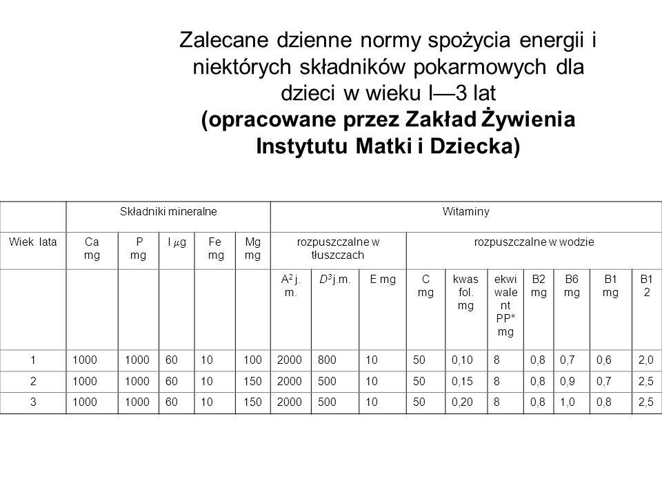 Zalecane dzienne normy spożycia energii i niektórych składników pokarmowych dla dzieci w wieku l—3 lat (opracowane przez Zakład Żywienia Instytutu Matki i Dziecka)