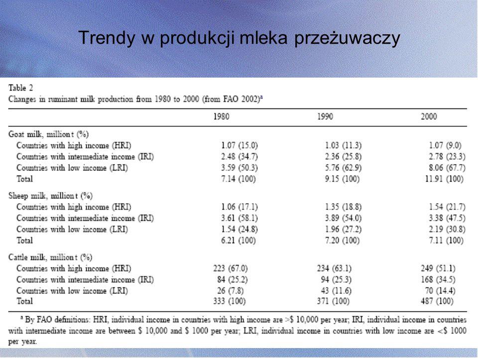 Trendy w produkcji mleka przeżuwaczy