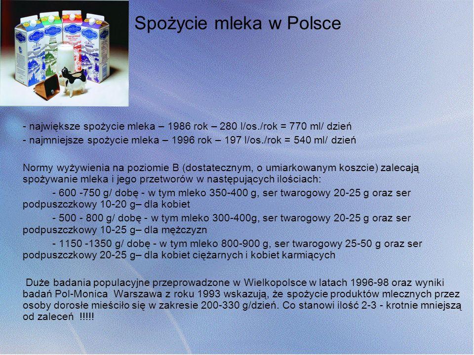 Spożycie mleka w Polsce