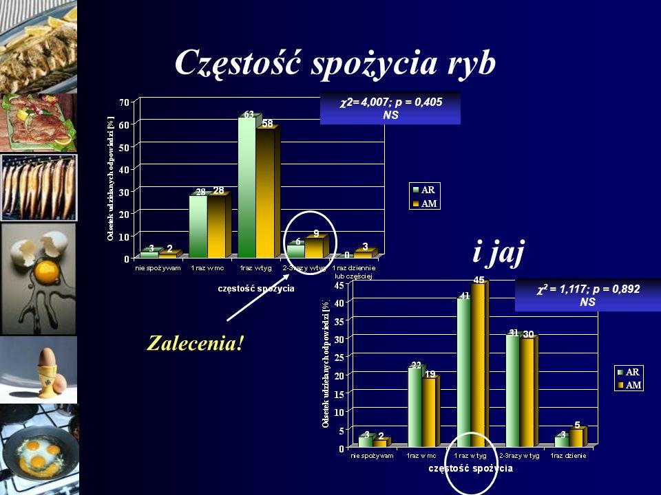Częstość spożycia ryb i jaj Zalecenia! 2= 4,007; p = 0,405 NS