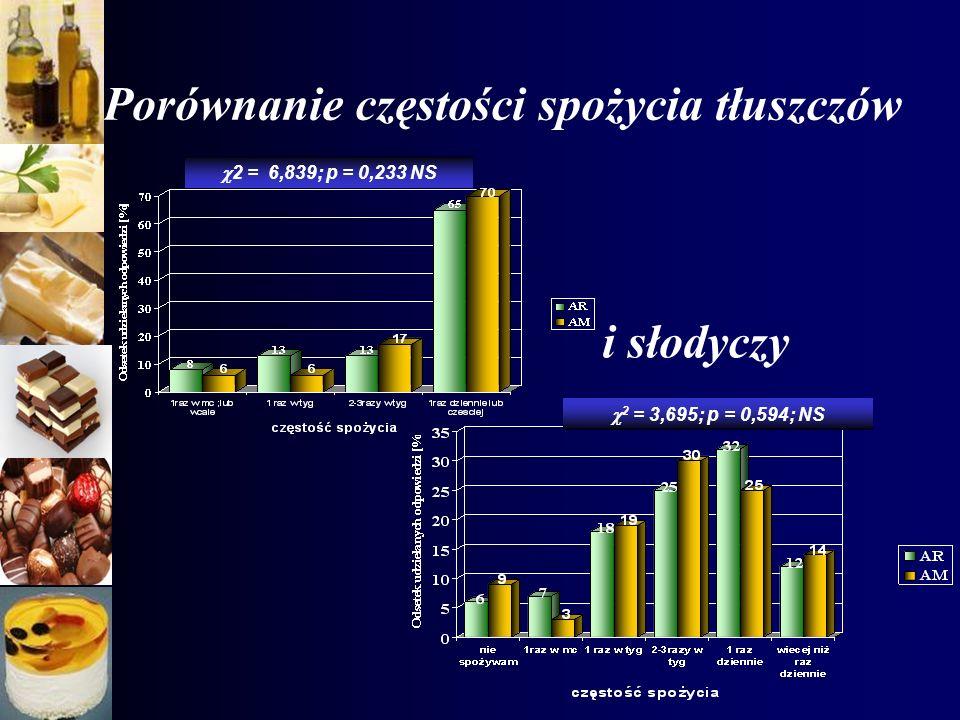 Porównanie częstości spożycia tłuszczów