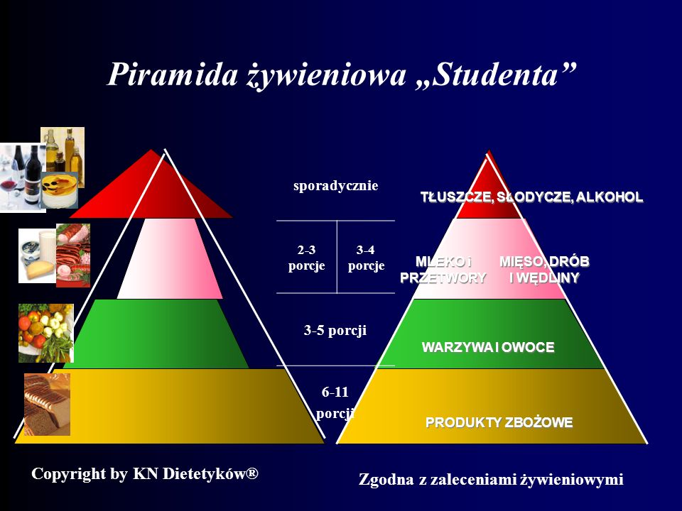 """Piramida żywieniowa """"Studenta"""