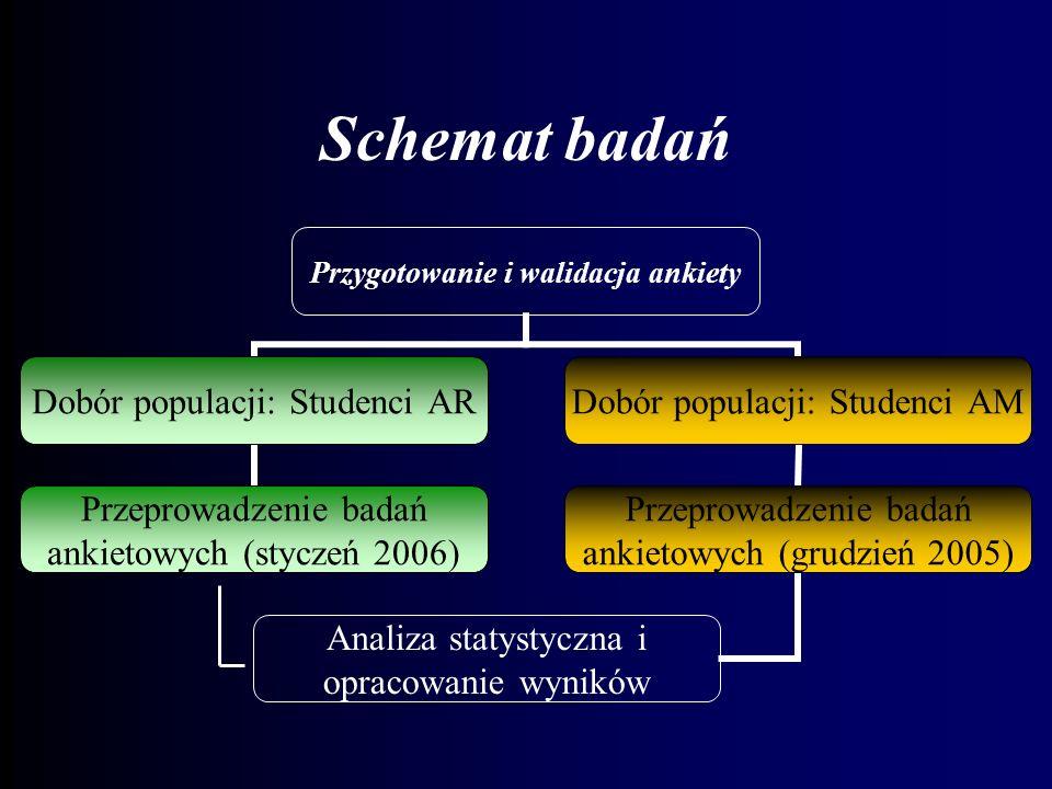 Schemat badań
