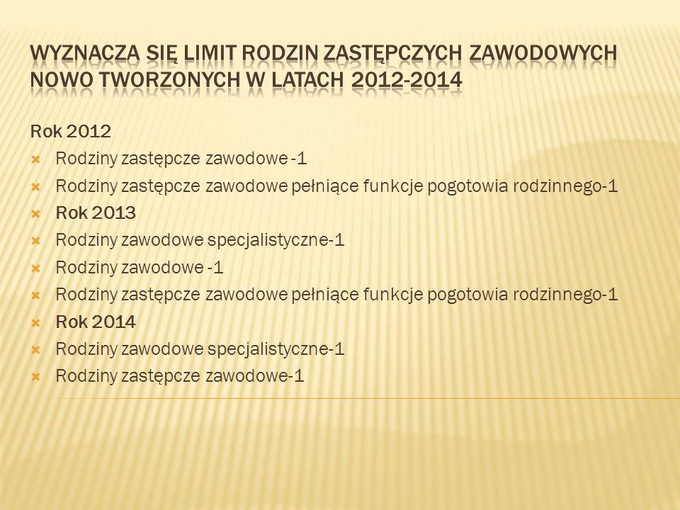 Wyznacza się limit rodzin zastępczych zawodowych nowo tworzonych w latach 2012-2014