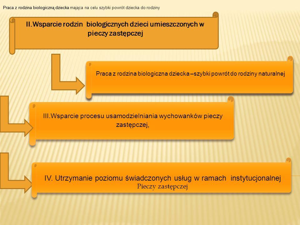 IV. Utrzymanie poziomu świadczonych usług w ramach instytucjonalnej