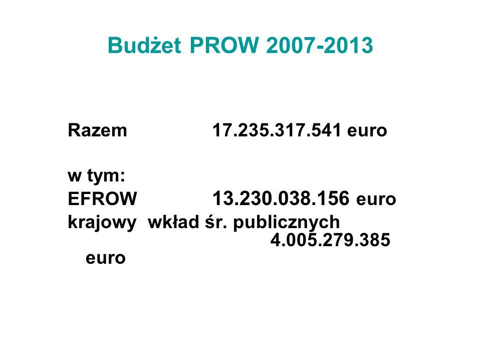 Budżet PROW 2007-2013 Razem 17.235.317.541 euro w tym: