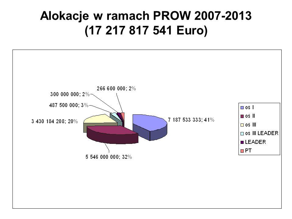 Alokacje w ramach PROW 2007-2013 (17 217 817 541 Euro)