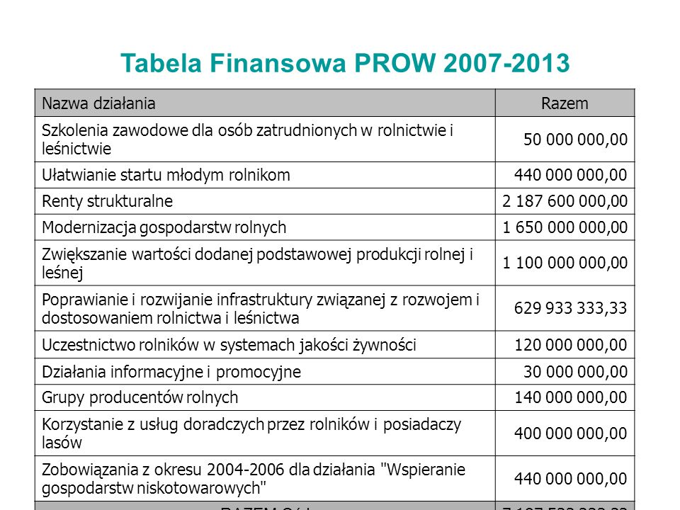 Tabela Finansowa PROW 2007-2013