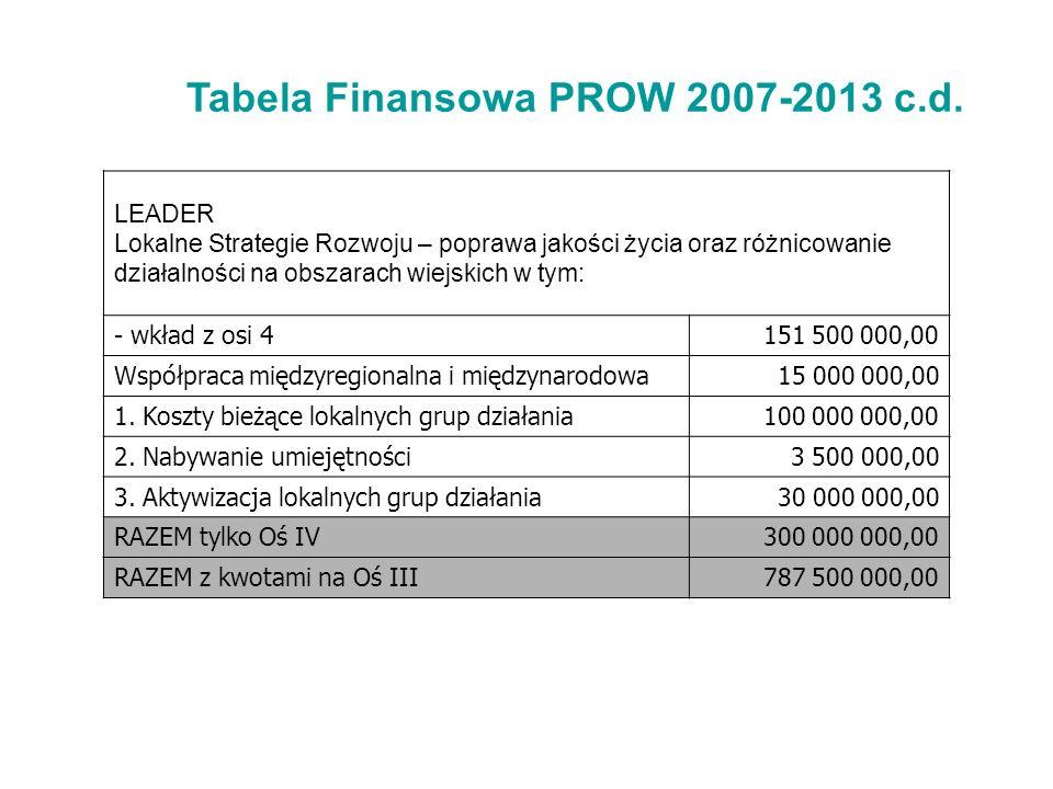 Tabela Finansowa PROW 2007-2013 c.d.
