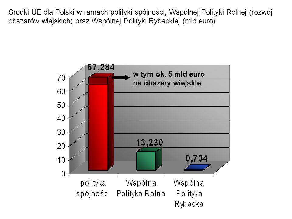 Środki UE dla Polski w ramach polityki spójności, Wspólnej Polityki Rolnej (rozwój obszarów wiejskich) oraz Wspólnej Polityki Rybackiej (mld euro)