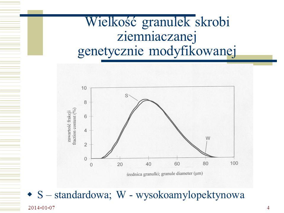 Wielkość granulek skrobi ziemniaczanej genetycznie modyfikowanej