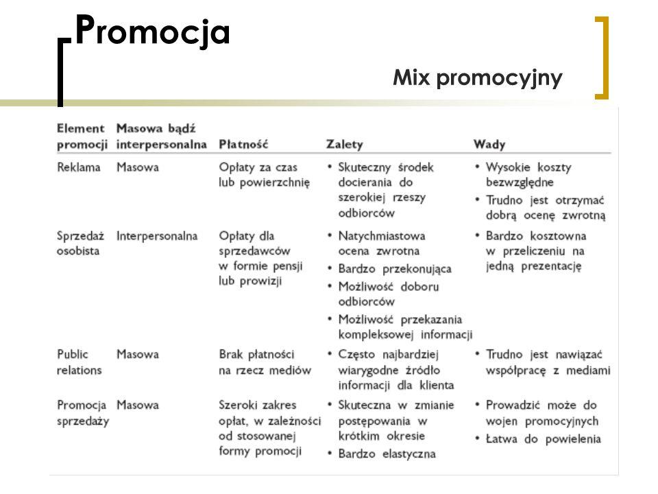 Promocja Mix promocyjny
