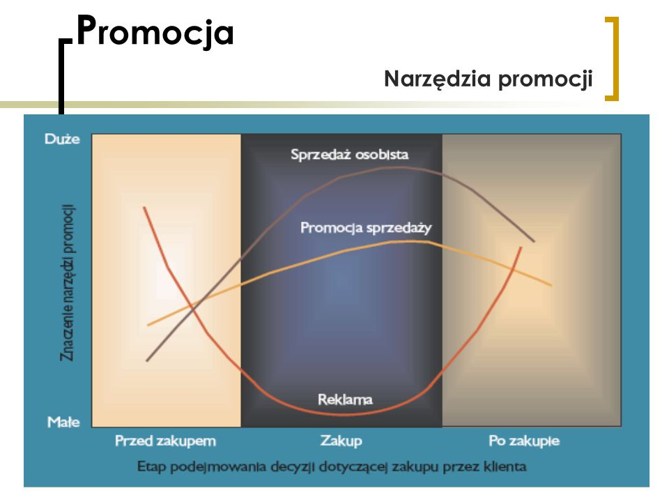 Promocja Narzędzia promocji