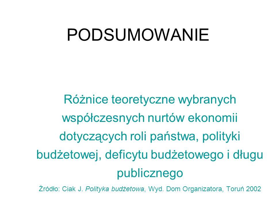 Źródło: Ciak J. Polityka budżetowa, Wyd. Dom Organizatora, Toruń 2002