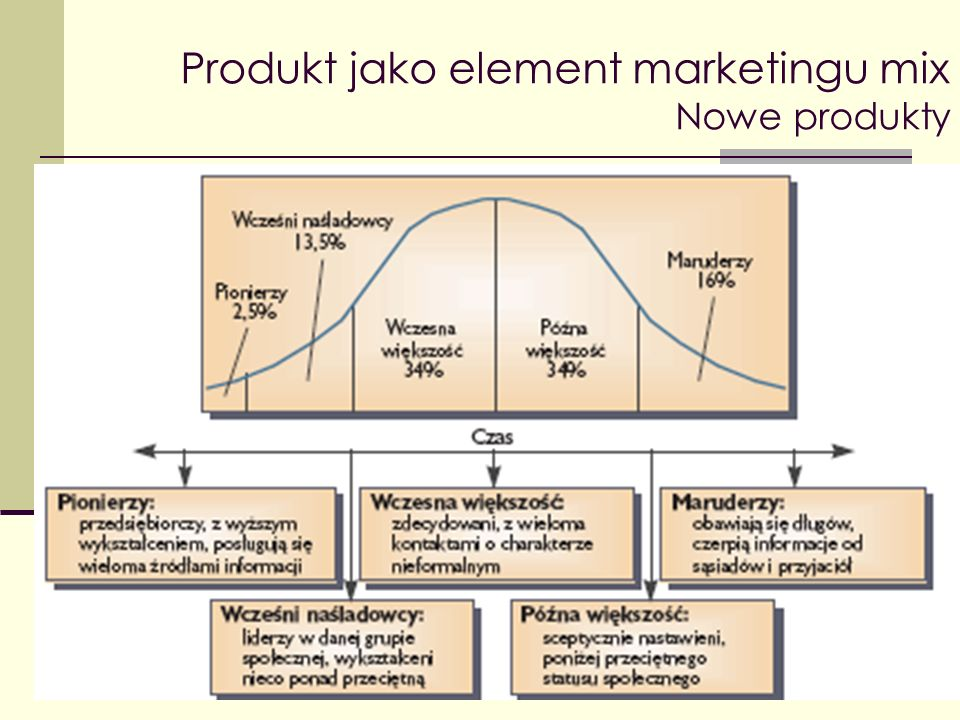 Produkt jako element marketingu mix Nowe produkty