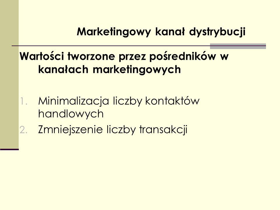 Marketingowy kanał dystrybucji