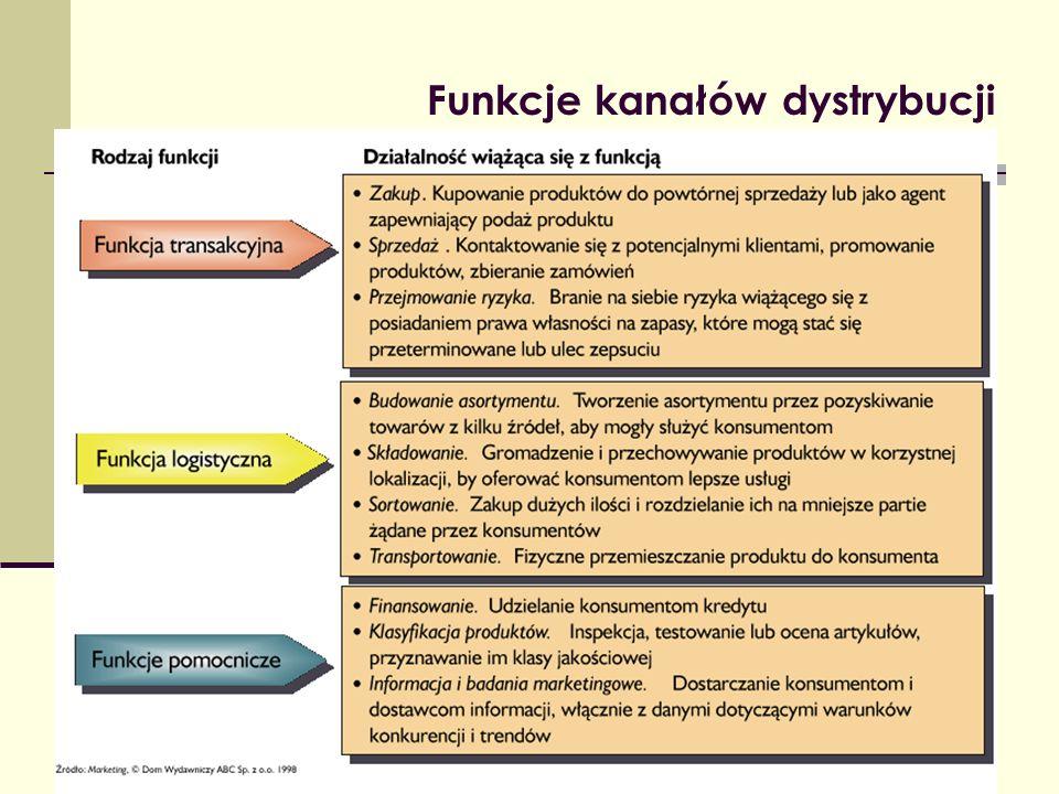 Funkcje kanałów dystrybucji