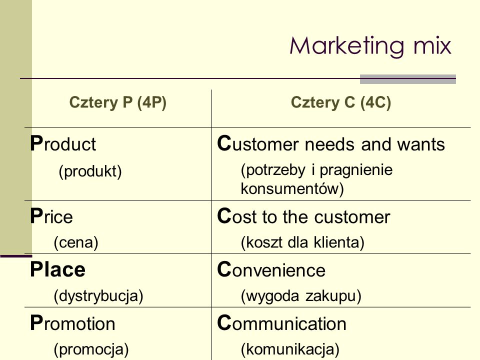 Marketing mix Product Customer needs and wants Price