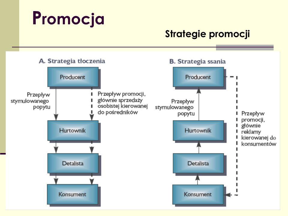 Promocja Strategie promocji