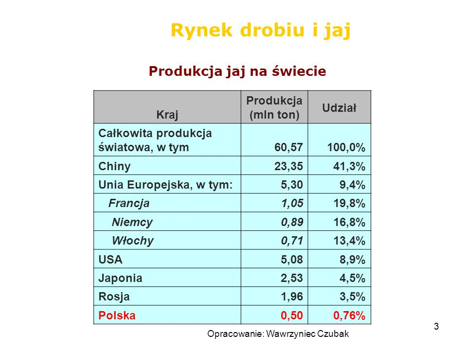 Produkcja jaj na świecie