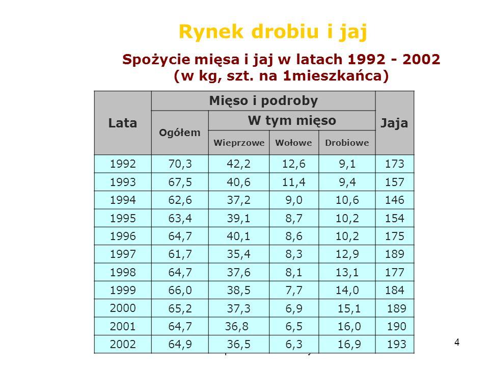 Spożycie mięsa i jaj w latach 1992 - 2002 (w kg, szt. na 1mieszkańca)
