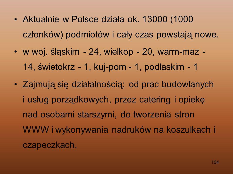 Aktualnie w Polsce działa ok
