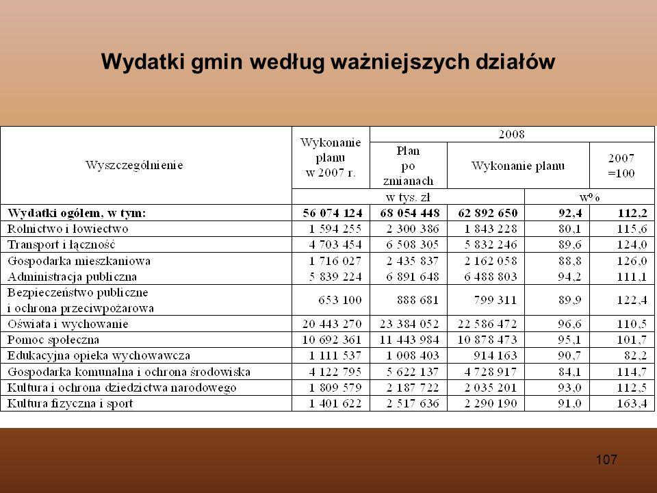 Wydatki gmin według ważniejszych działów